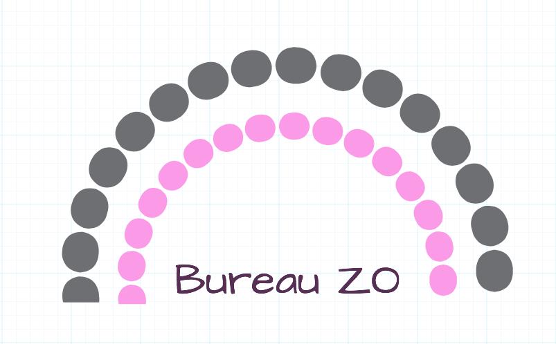 Bureau ZO